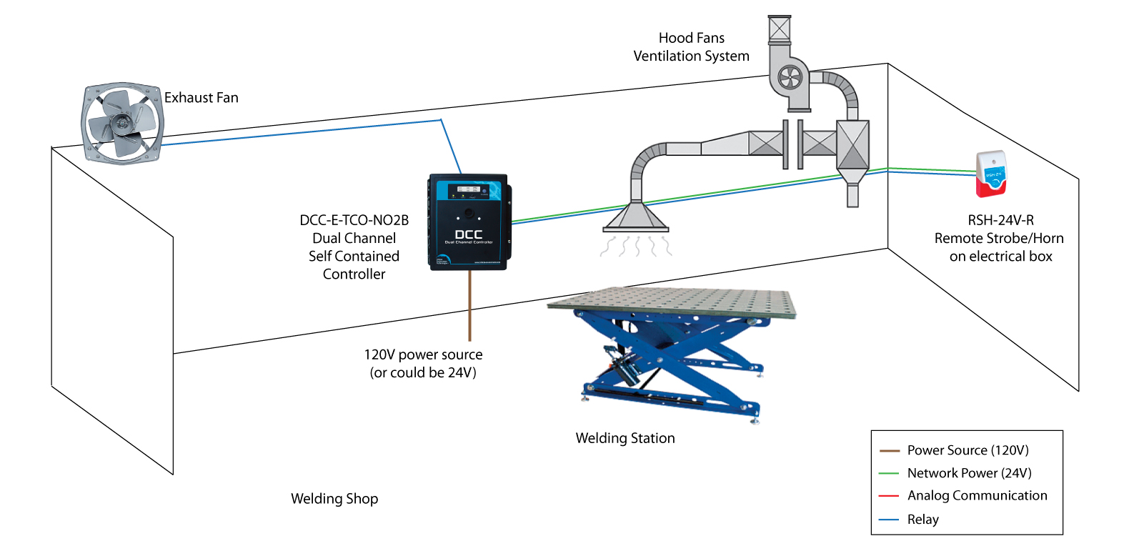 Welding Shop Application Dcc Self Contained Controller How To Read A Diagram Activities Occur In Many Industries And The Work Environments Vary Size Layout Setup When Planning Installation Mounting Locations For