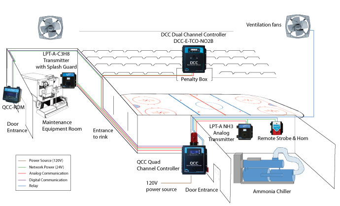Ice Arena Application (QCC Controller with QCC-RDM + Two LPT-A