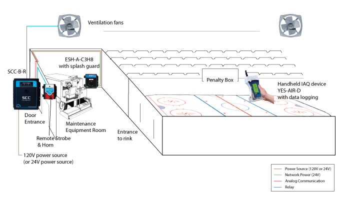 Ice Arena Application (SCC Self-Contained Controller + ESH-A