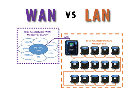 CETCI's Digital Devices' Communication Protocols: LAN vs WAN